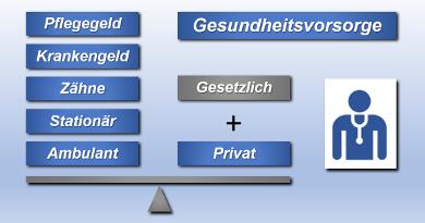 Privatvorsorge