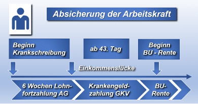 Arbeitskraft – Existenz durch private Vorsorge absichern