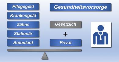 Der Weg zur Privatvorsorge