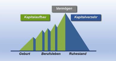 Planung und Kapitalaufbau für  die verschiedenen Lebensphasen
